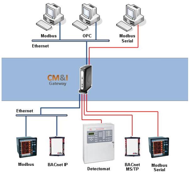 CMI_Gateway